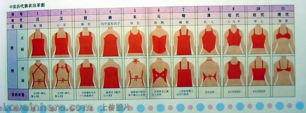 中国历代女子内衣图解